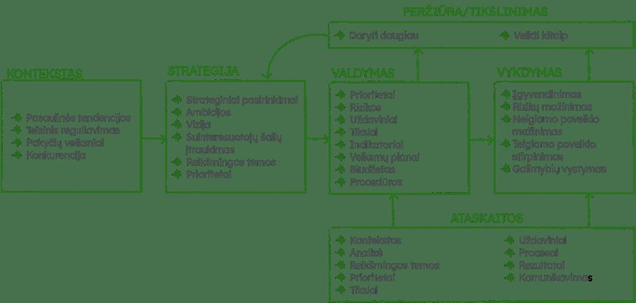 Tvarumo strategija, tvarumas, GRI, SDG
